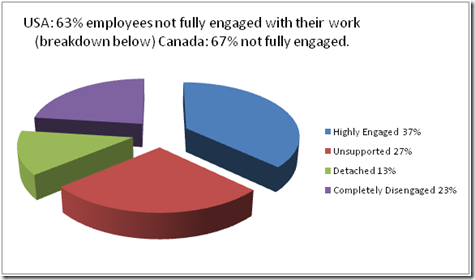 The Surprising Missing Link in Employee Engagement